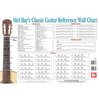 Mel Bay Publications Classic Guitar Reference Wall Chart Product Image